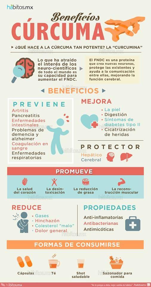 Beneficios de la cúrcuma Infografía